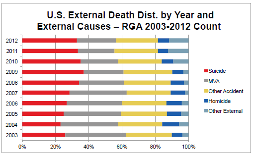 U.S. External Death Dist. by Year and External Causes Count