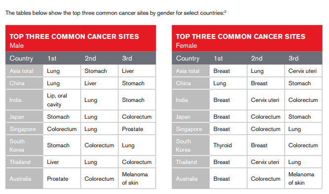 Tables_cancer