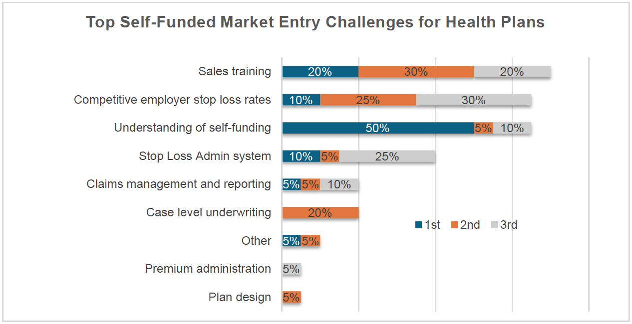 Top Self-Funded Market Entry Challenges